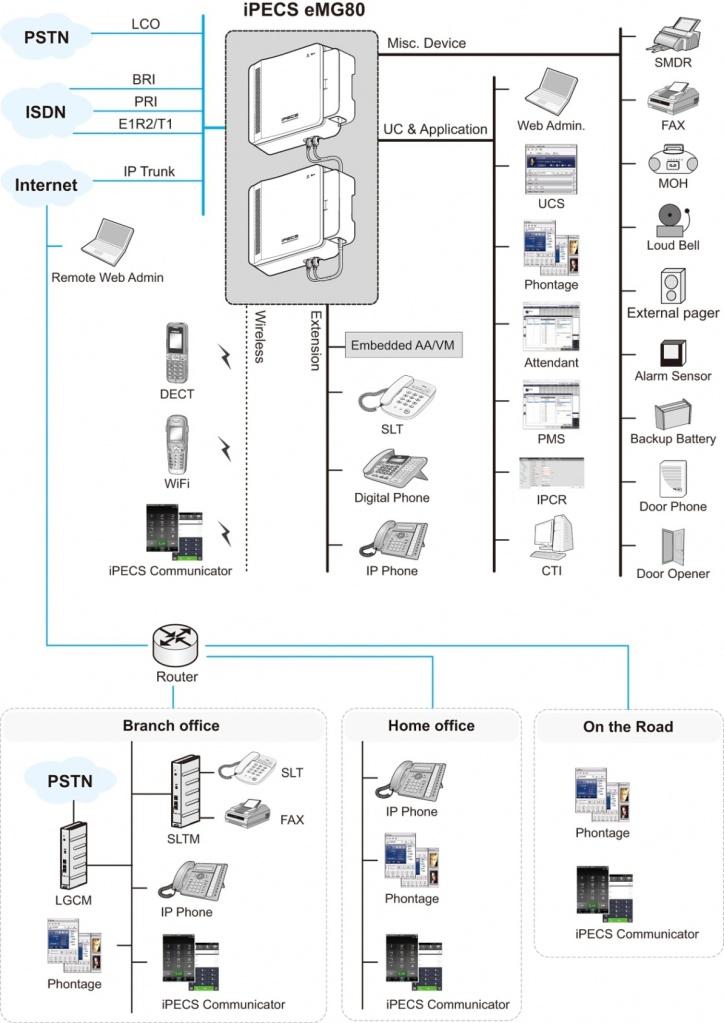struktura eMG80.jpg